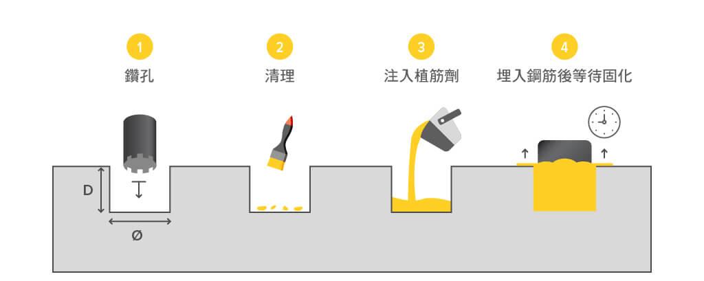 太陽能發電如何幫助環境?-太陽能為再生能源,其每度電的碳足跡約為 35g 的二氧化碳。而在台灣,燃煤發電每發 1 度電就會產生約 528g 的二氧化碳,因此,用太陽能代替燃煤發電可以減少溫室氣體的產生,就能減緩全球暖化