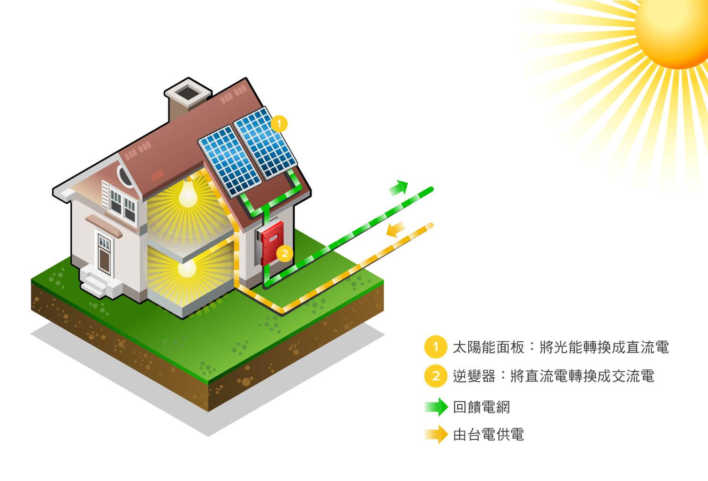 投資太陽能發電如何獲利?-目前政府採用電能躉購制度(Feed-in Tariff, FIT)來獎勵推動再生能源設置。與台電簽約並通過能源局備案審查後,20 年內皆保證以固定費率售電給台電每年穩定獲利,年投資報酬率可達 6~13%,且各地縣市政府另有提供系統設置補助。